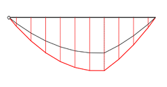 Internal forces in a beam for a line load and 2 point loads